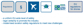 EU-wide regulations on the safety of drones